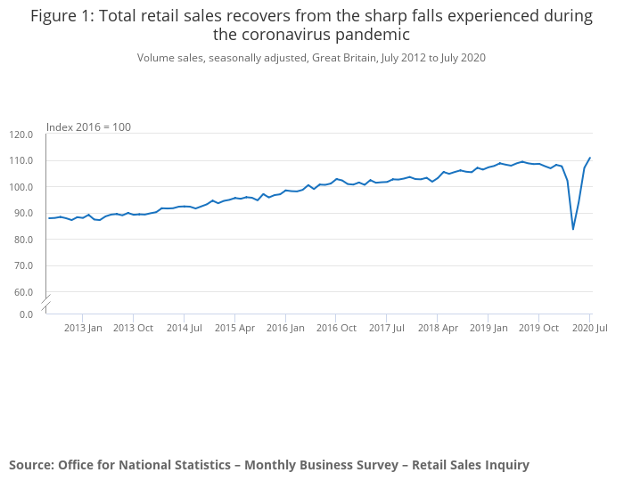 UK Retail Sales V Shaped Recovery From Pandemic July 2020