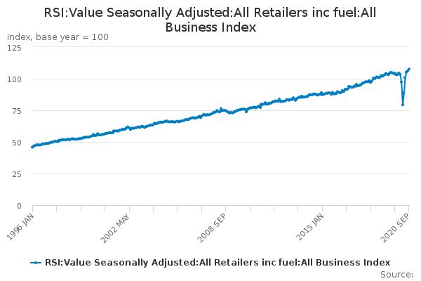 UK Retail Sales V Shaped Plus