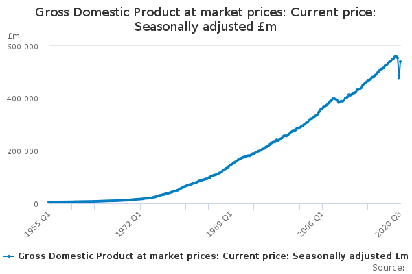 UK Economy 3rd Quarter GDP